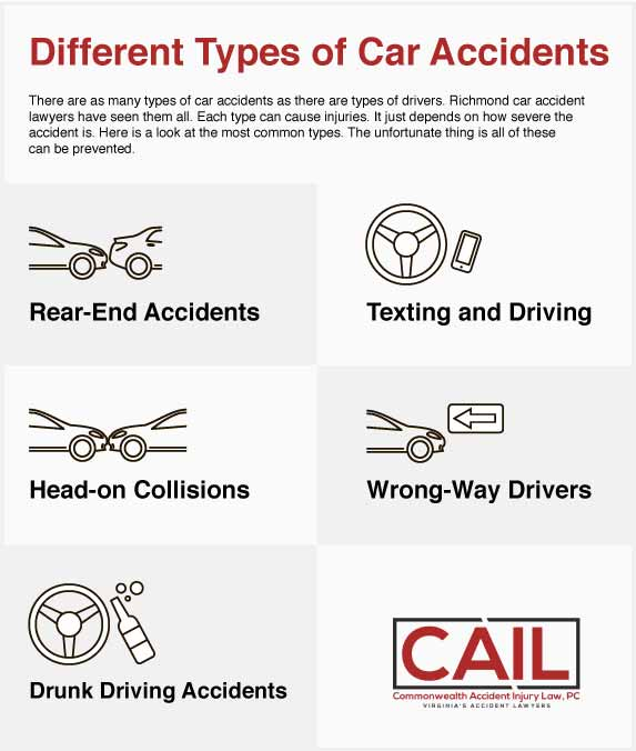 Different types of car accidents [ infographic ]